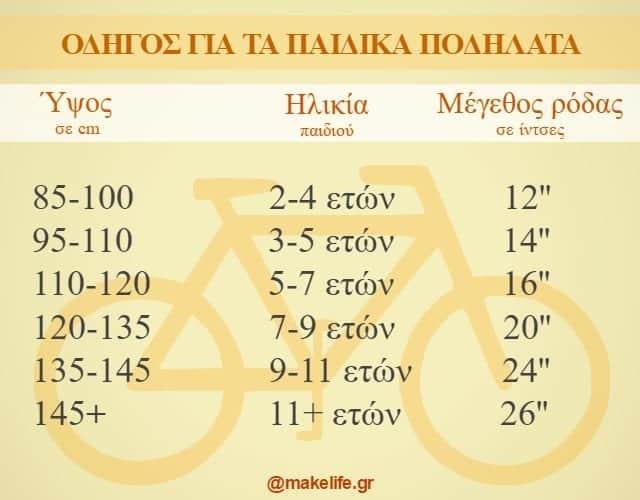 Παιδικά Ποδήλατα Μεγεθολόγιο